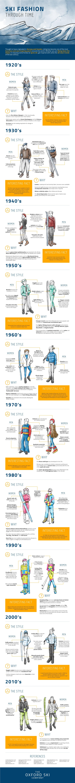 Ski Fashion Through Time